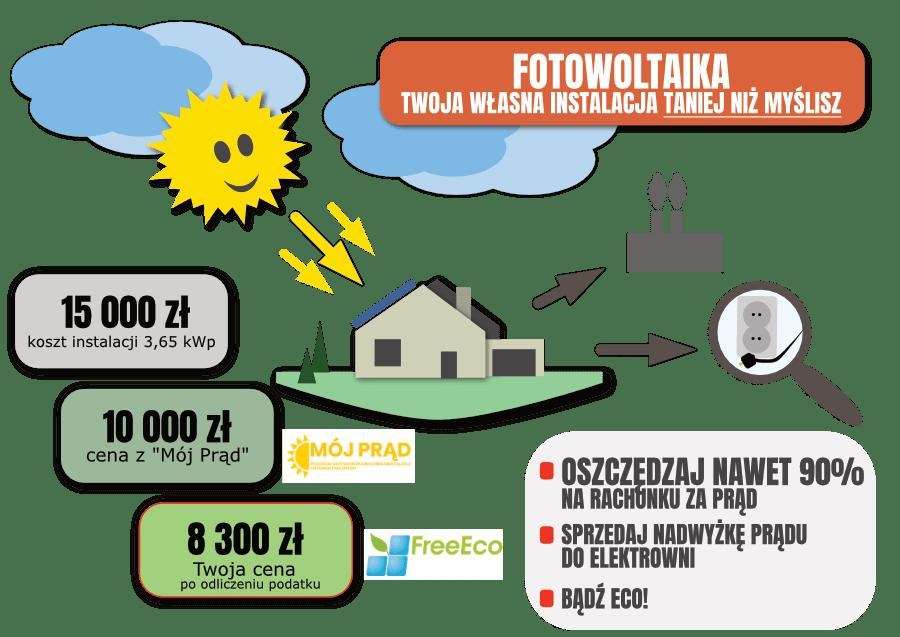 ile kosztuje fotowoltaika cennik - freeeco Lublin